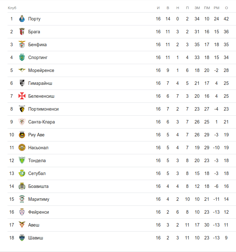 Турнирная таблица примейра-лиги после 16 тура