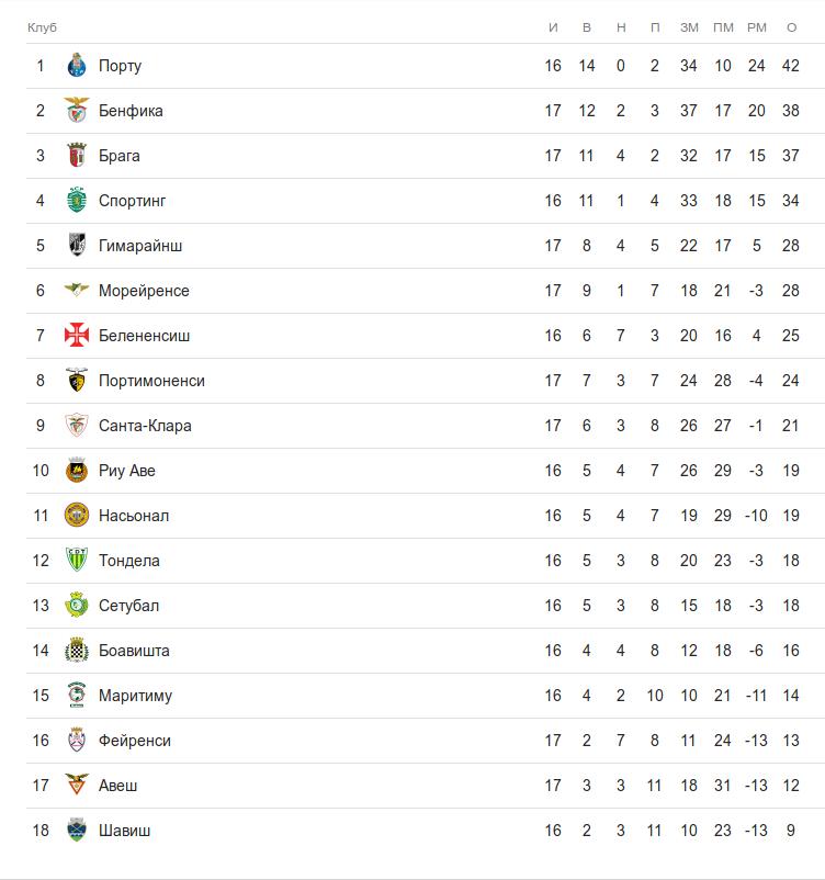 Турнирная таблица примейра-лиги перед субботними матчами 17 тура