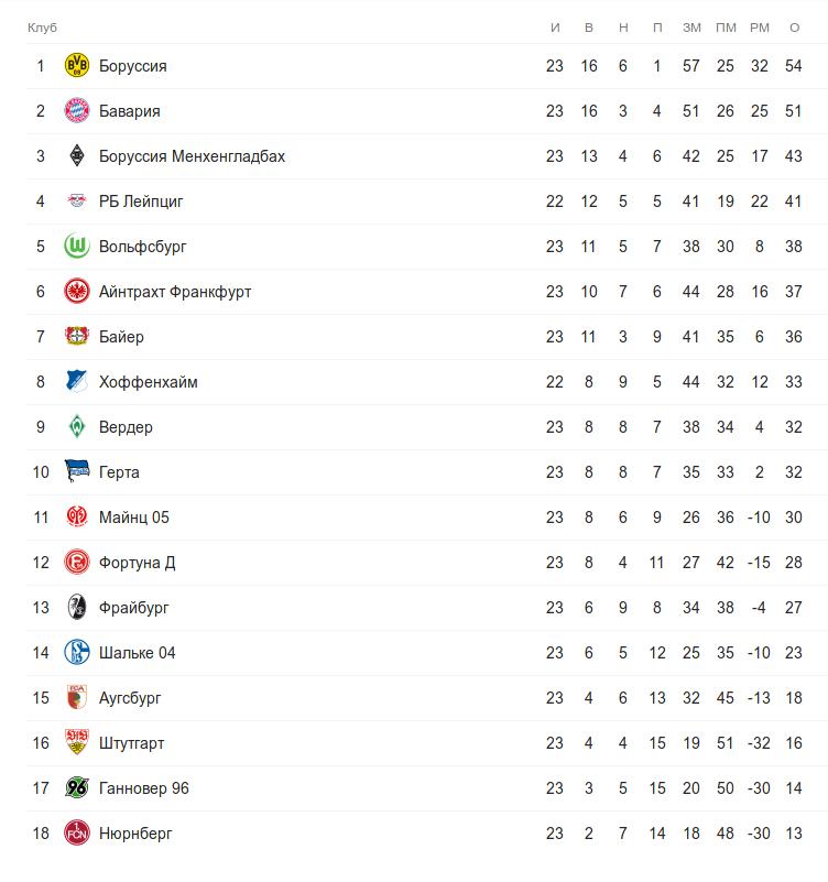 Турнирная таблица Бундеслига перед понедельничным матчем 23 тура
