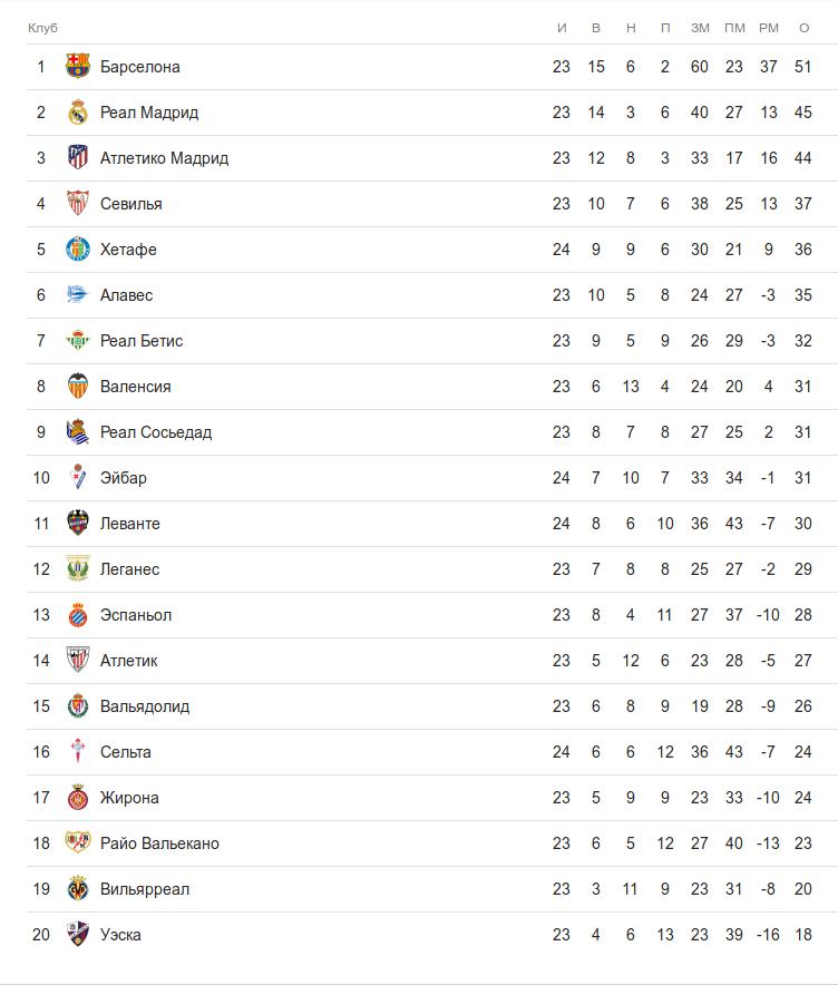Турнирная таблица ла лиги во время субботних матчей 24 тура