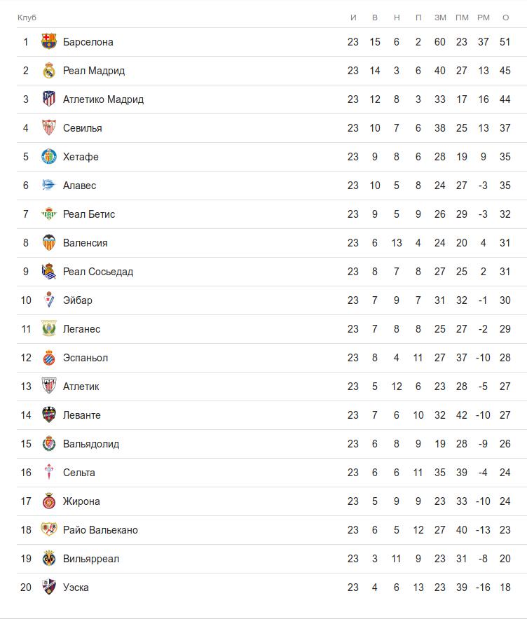 Турнирная таблица ла лиги после 23 тура
