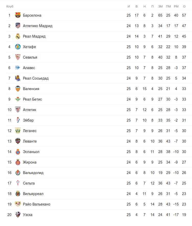 Турнирная таблица Ла Лиги во время воскресных матчей 25 тура