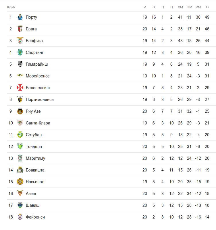 Турнирная таблица примейра-лиги перед воскресными матчами 20 тура