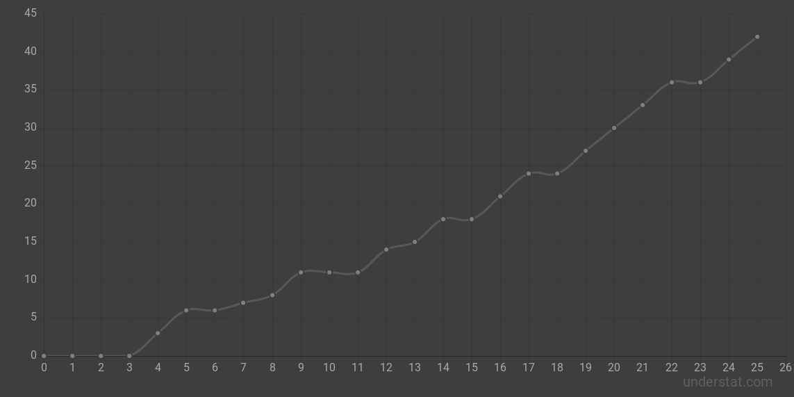 Динамика набора очков «Байером» во 2-м круге сезона