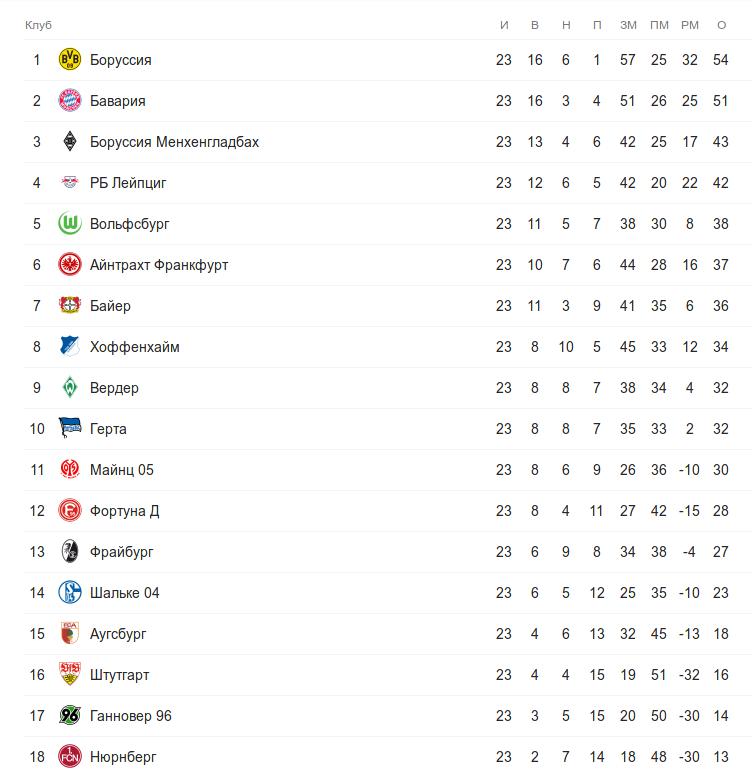 Турнирная таблица Бундеслиги после 23 тура