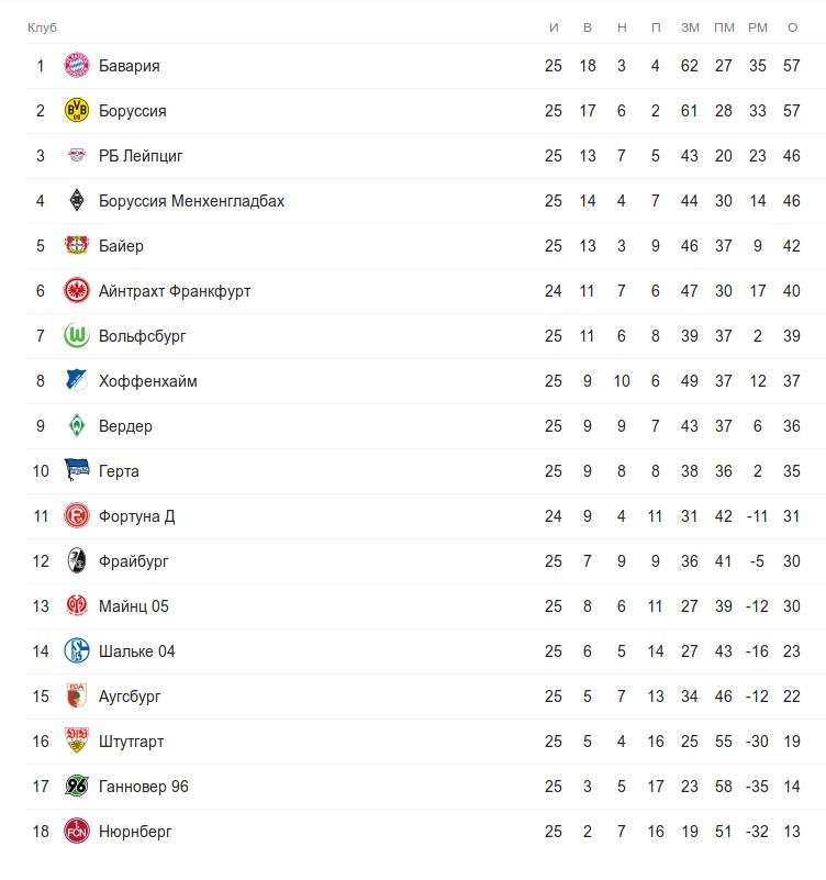 Турнирная таблица Бундеслиги перед понедельничным матчем 25 тура