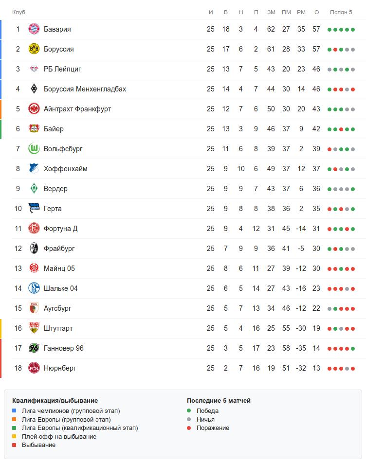 Турнирная таблица Бундеслиги после 25 тура