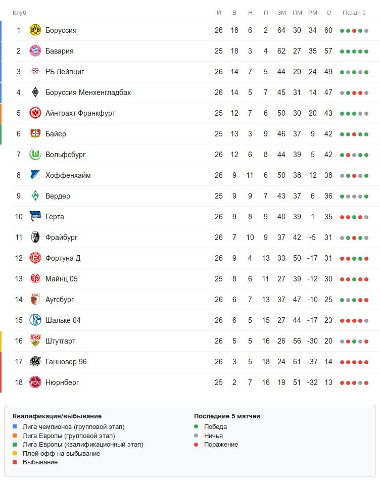 Турнирная таблица Бундеслиги перед воскресными матчами 26 тура