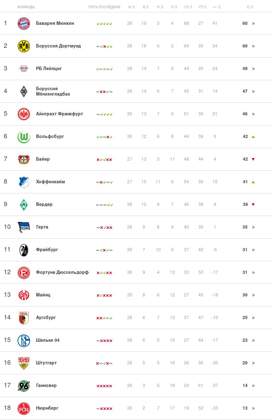 Турнирная таблица Бундеслиги перед субботними матчами 27 тура