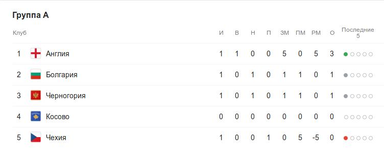 Турнирная таблица группы A квалификации к Евро-2020 после 1 тура