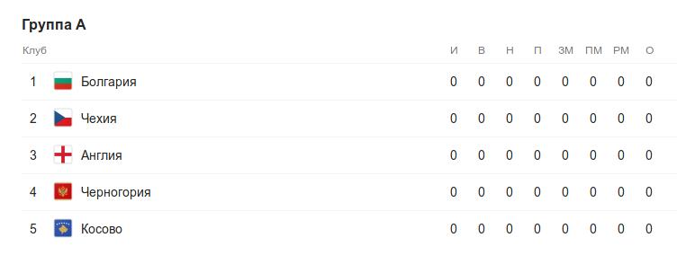 Турнирная таблица группы A квалификации к Евро-2020 перед 1 туром