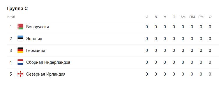 Турнирная таблица группы C квалификации к Евро-2020 перед 1 туром