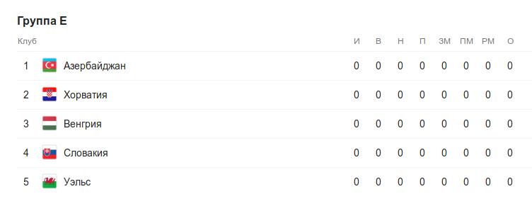 Турнирная таблица группы E квалификации к Евро-2020 перед 1 туром