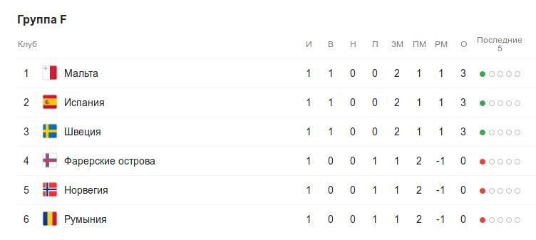 Турнирная таблица группы F квалификации к Евро-2020 после 1 тура