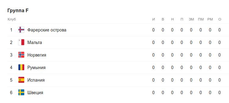 Турнирная таблица группы F квалификации к Евро-2020 перед 1 туром