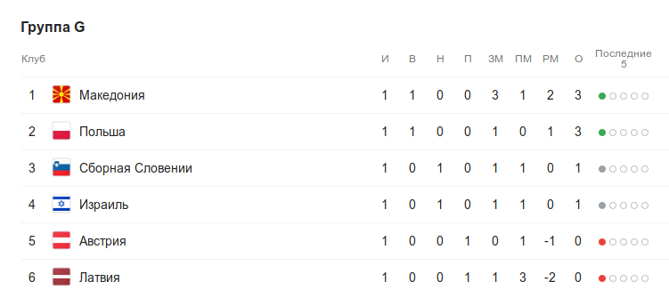 Турнирная таблица группы G квалификации к Евро-2020 после 1 тура