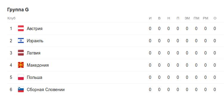 Турнирная таблица группы G квалификации к Евро-2020 перед 1 туром
