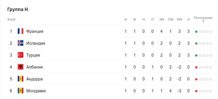 Турнирная таблица группы H квалификации к Евро-2020 после 1 тура
