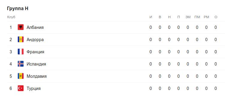 Турнирная таблица группы H квалификации к Евро-2020 перед 1 туром