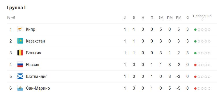 Турнирная таблица группы I квалификации к Евро-2020 после 1 тура