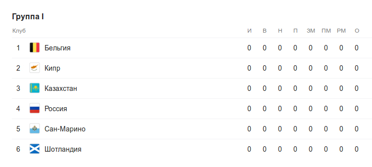 Турнирная таблица группы I квалификации к Евро-2020 перед 1 туром