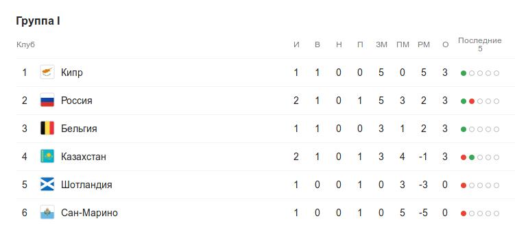 Турнирная таблица группы I квалификации к Евро-2020 после первого матча 2 тура