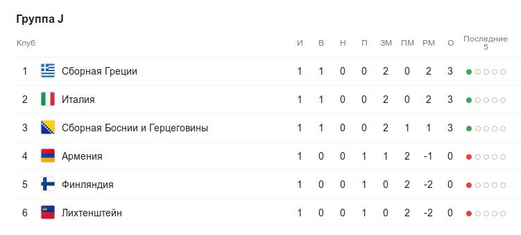 Турнирная таблица группы J квалификации к Евро-2020 после 1 тура