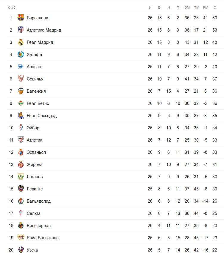 Турнирная таблица Ла Лиги перед понедельничным матчем 26 тура