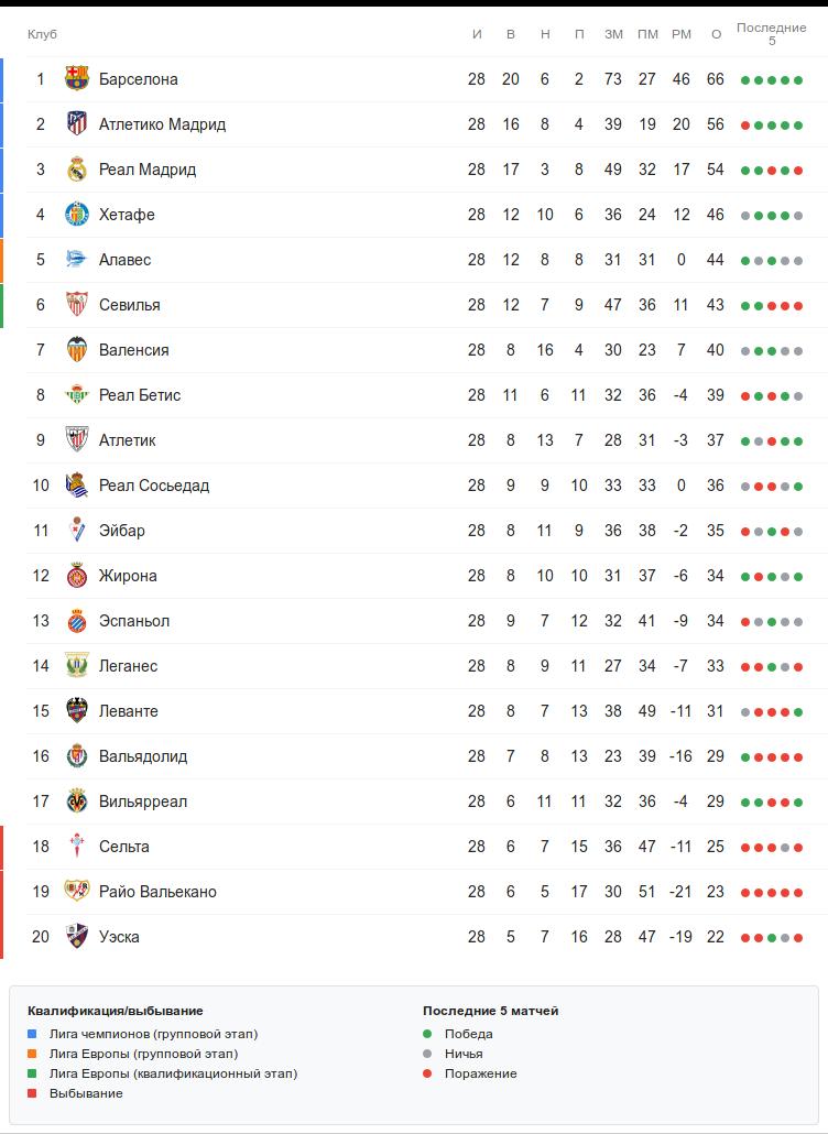 Турнирная таблица Ла Лиги после 28 тура