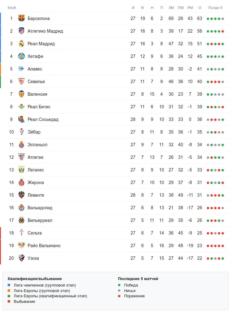 Турнирная таблица Ла Лиги перед субботними матчами 28 тура