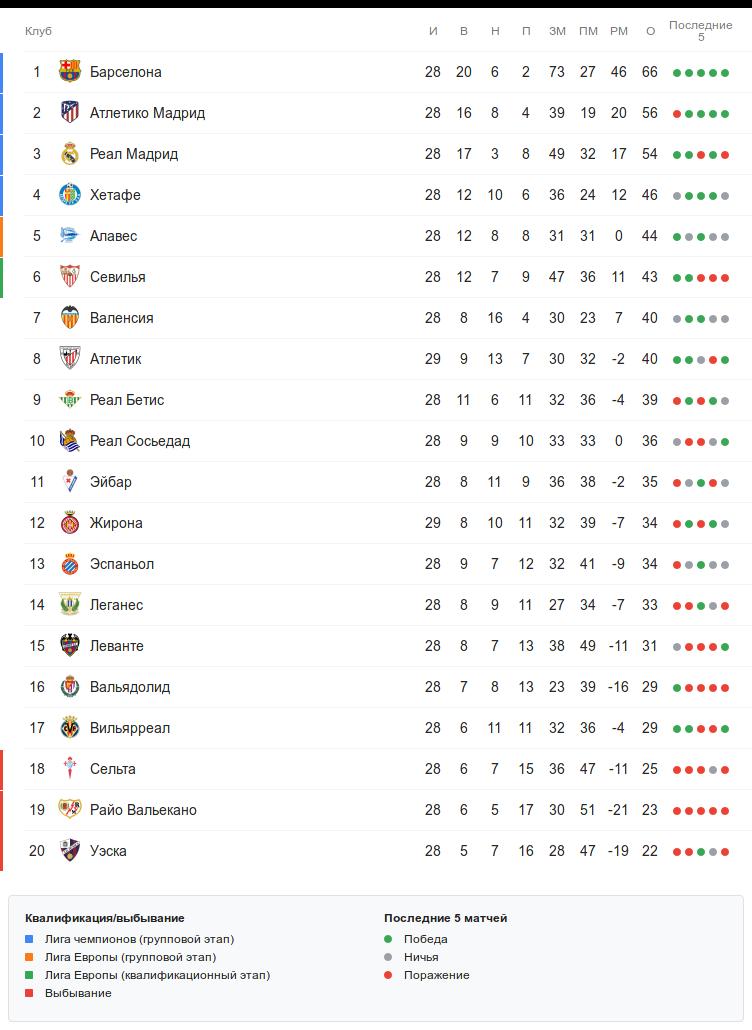Турнирная таблица Ла Лиги перед субботними матчами 29 тура