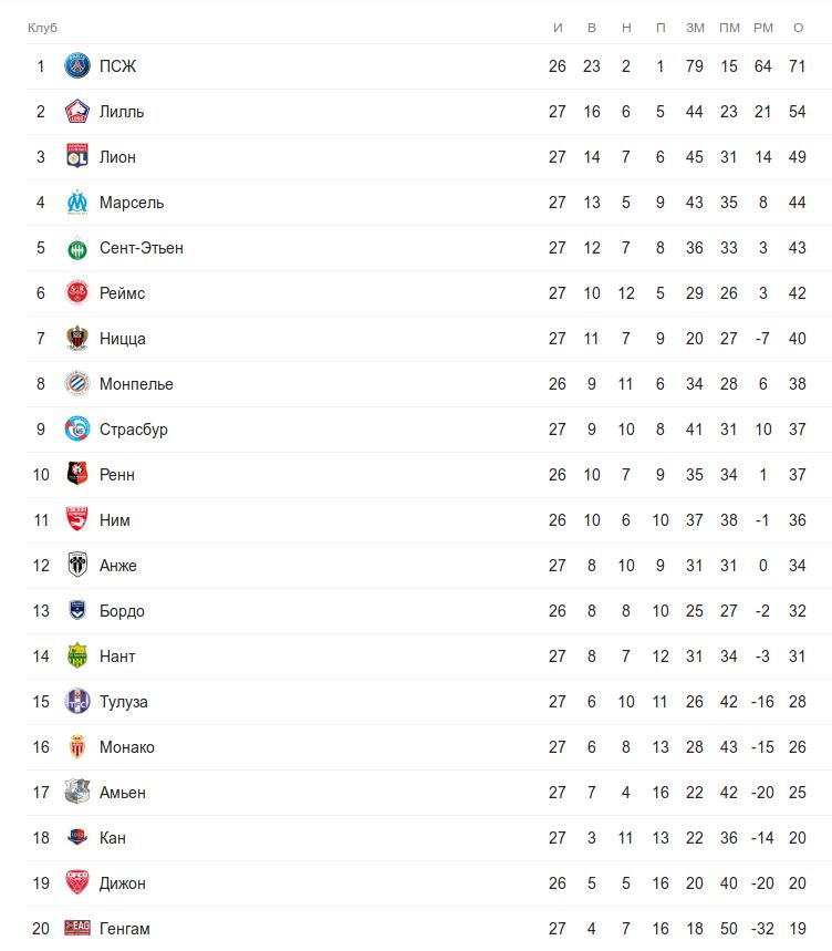 Турнирная таблица Лиги 1 перед вторничным матчем 27 тура