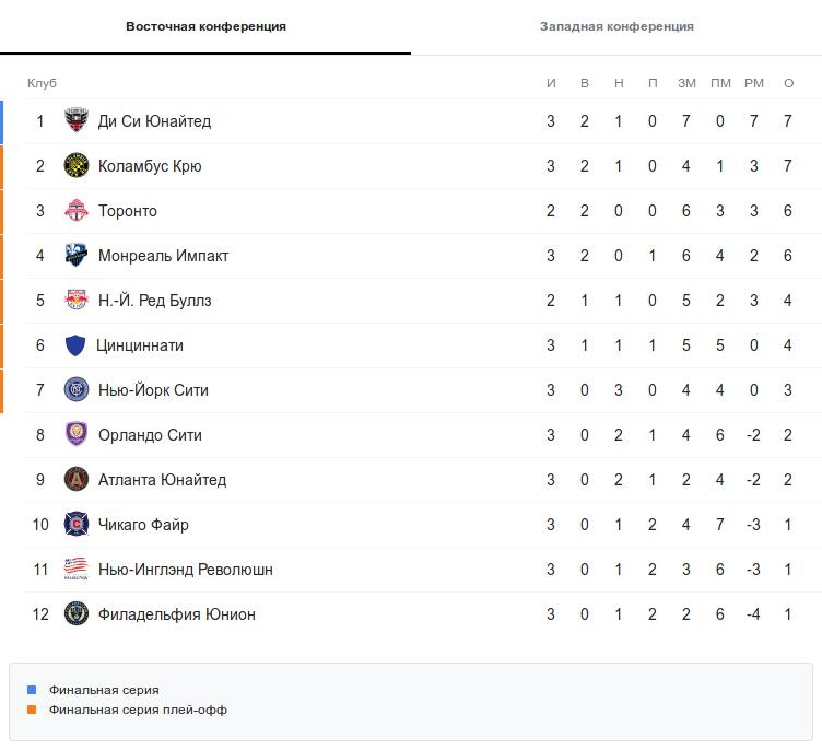Турнирная таблица восточной конференции МЛС после 3 тура