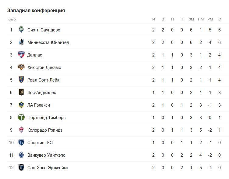 Турнирная таблица западной конференции МЛС во время воскресных матчей 2 тура