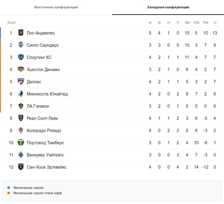 Турнирная таблица западной конференции МЛС перед воскресными матчами 5 тура