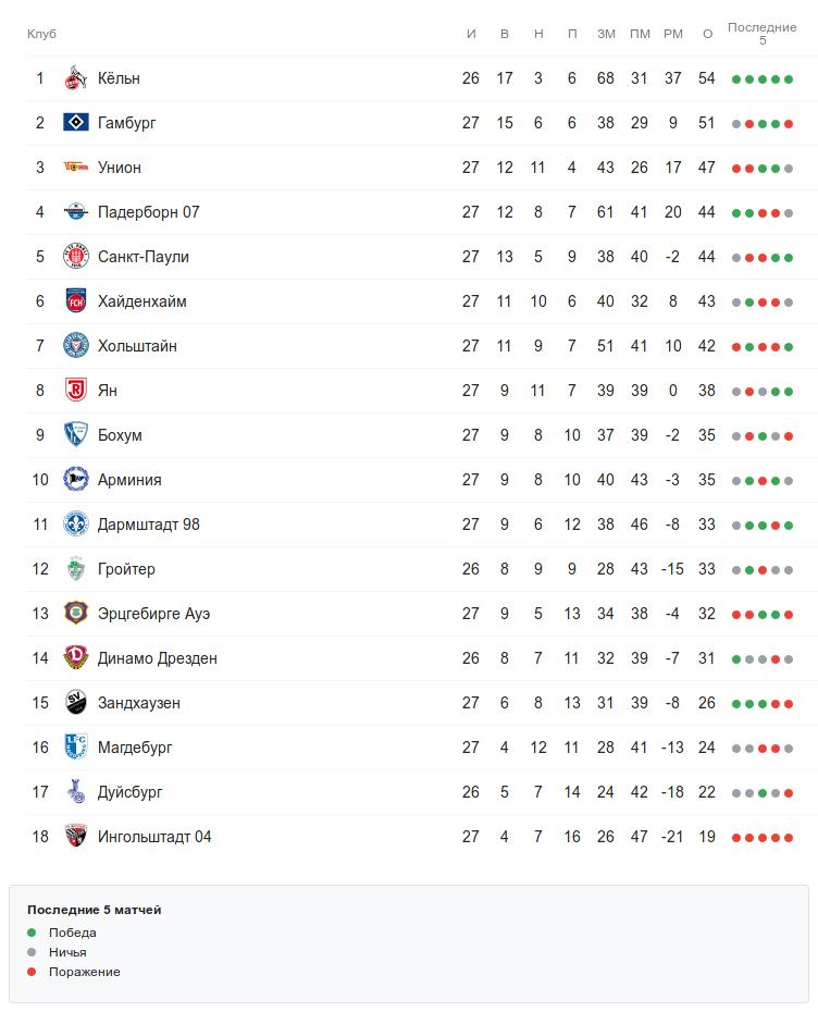Турнирная таблица Второй Бундеслиги после 27 тура