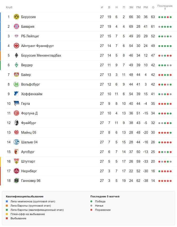 Турнирная таблица Бундеслиги после 27 тура