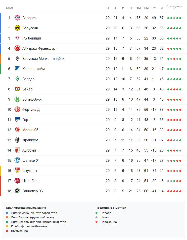 Турнирная таблица Бундеслиги после 29 тура