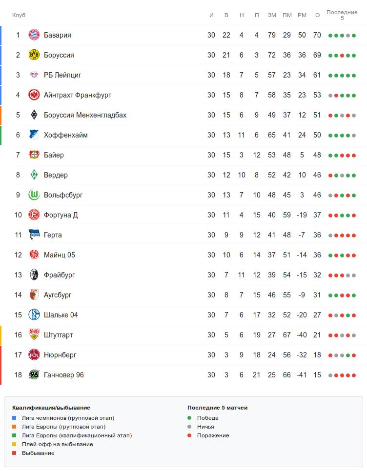 Турнирная таблица Бундеслиги перед 31 туром