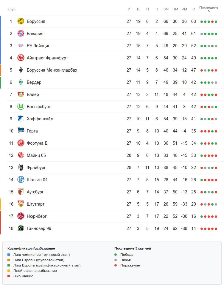 Турнирная таблица Бундеслиги перед субботними матчами 28 тура