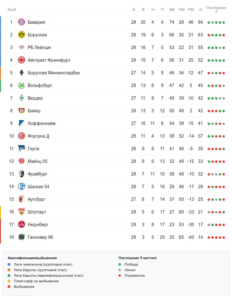 Турнирная таблица Бундеслиги перед воскресными матчами 28 тура