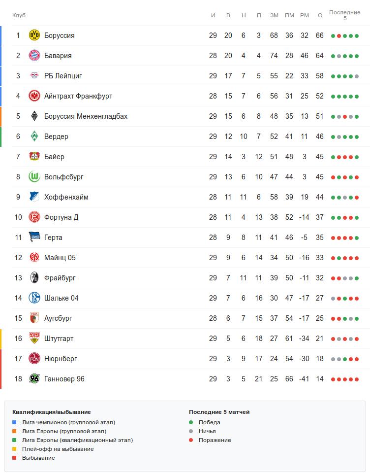 Турнирная таблица Бундеслиги перед воскресными матчами 29 тура