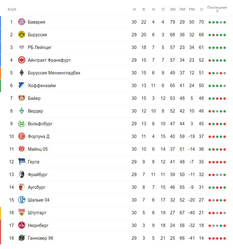 Турнирная таблица Бундеслиги перед воскресными матчами 30 тура
