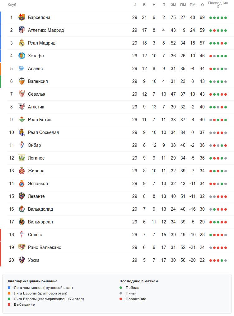 Турнирная таблица Ла Лиги после 29 тура