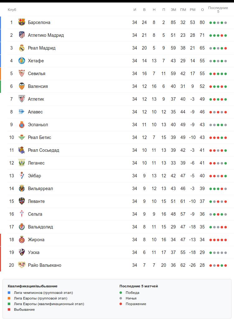 Турнирная таблица Ла Лиги перед 35-м туром