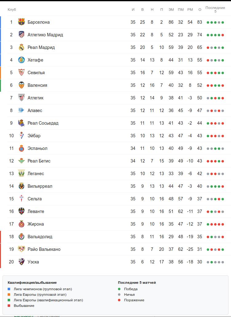 Турнирная таблица Ла Лиги перед понедельничным матчем 35-го тура