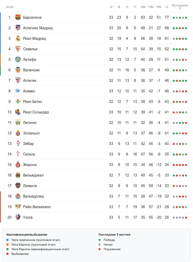 Турнирная таблица Ла Лиги перед воскресными матчами 33 тура
