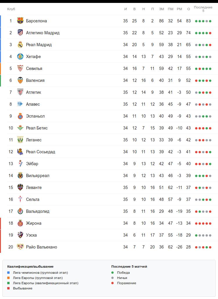Турнирная таблица Ла Лиги перед воскресными матчами 35-го тура