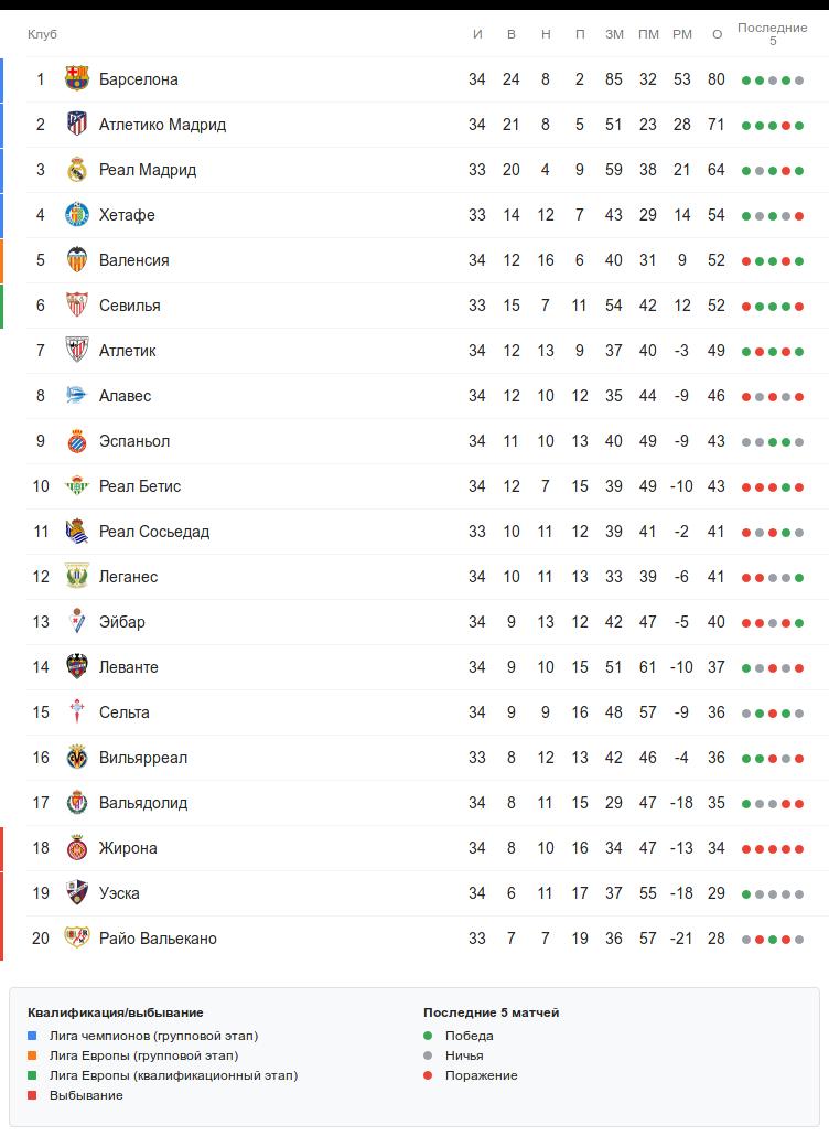 Турнирная таблица Ла Лиги перед четвергом 25 апреля