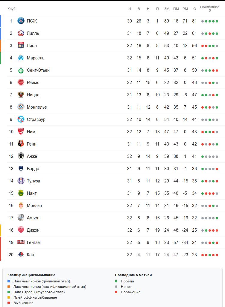 Турнирная таблица Лиги 1 перед воскресными матчами 32 тура